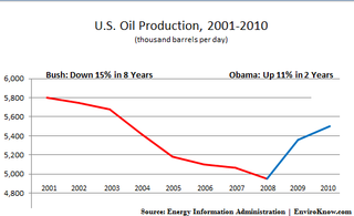 Oil_production_chart